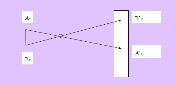 物理八年级上光现象中直线传播小孔成像是怎么回事