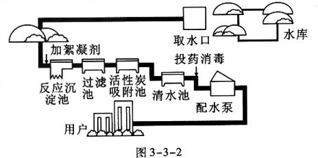 如图3-3 -2所示是自来水厂净水过程示意图,试回答下列