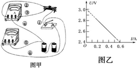 在用伏安法测定电池的电动势和内阻的实验中,图甲是某