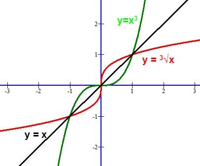 求����y�$9.���dy��y��9�y�_对于函数y=-x05 1 (1)当x为何值时,y随x的增大而减小 (2) 当x为何值