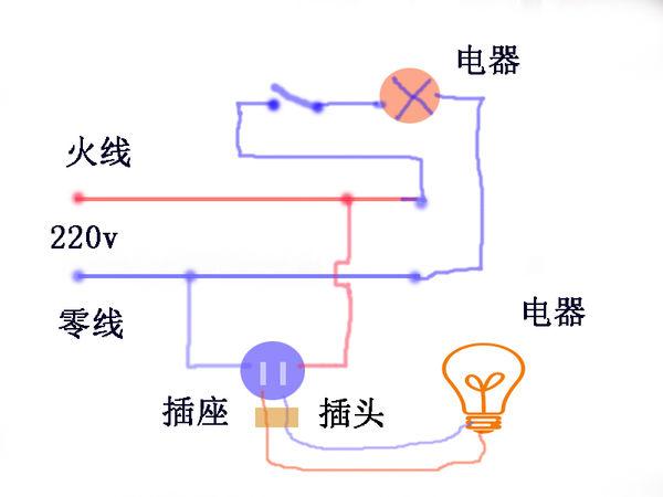 为什么家庭电路中的开关与被控制的用电器是串联的,但