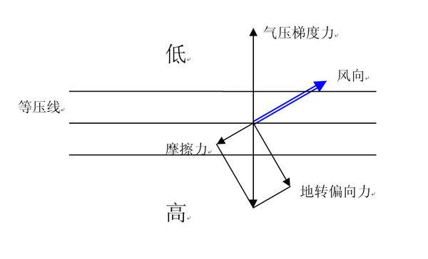 为什么摩擦力越大,风向偏离水平气压梯度力的角度越大图片