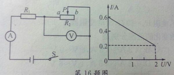 如图所示的电路中,r1为定值电阻,r2为滑动变阻器,电源